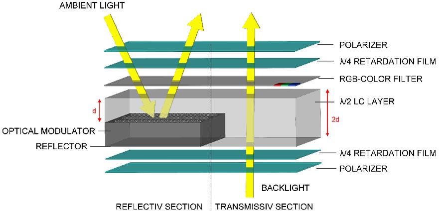 Transflektive TFT Display Schematischer Aufbau